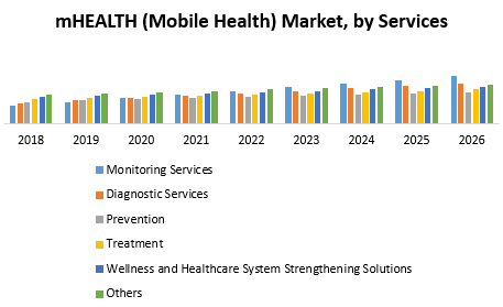 mHEALTH (Mobile Health) Market