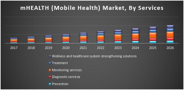 mHEALTH (Mobile Health) Market