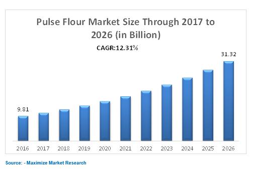 pulse flour market
