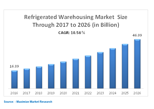 refrigerated warehousing market