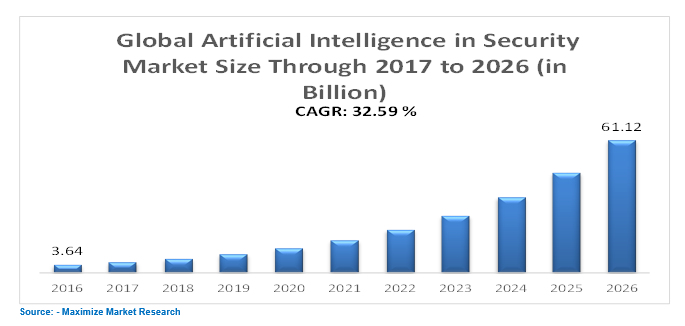 AI intelligence in security market