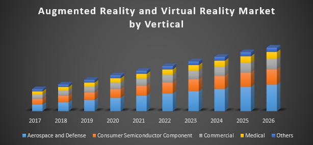 c4ecce83e9f5 Global Augmented Reality and Virtual Reality Market - Global ...