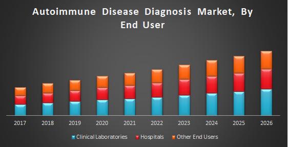 Autoimmune Disease Diagnosis Market : Global Industry Analysis and Forecast