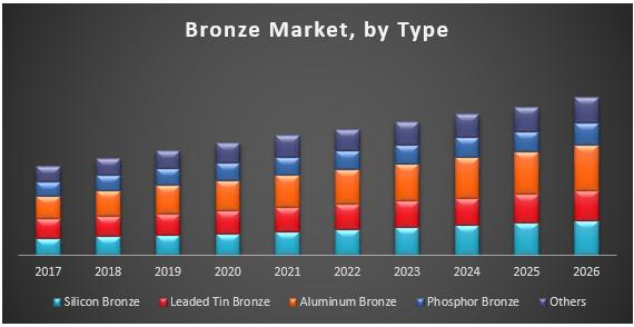 Bronze Market