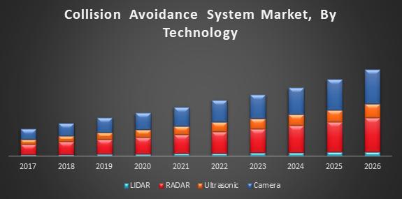 Global Collision Avoidance System Market Forecast 2018