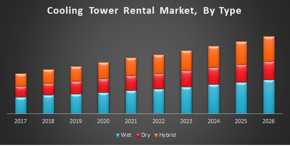 Cooling Tower Rental Market
