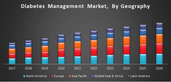 Diabetes Management Market