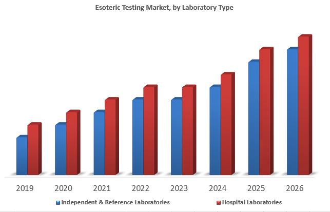 Esoteric Testing Market