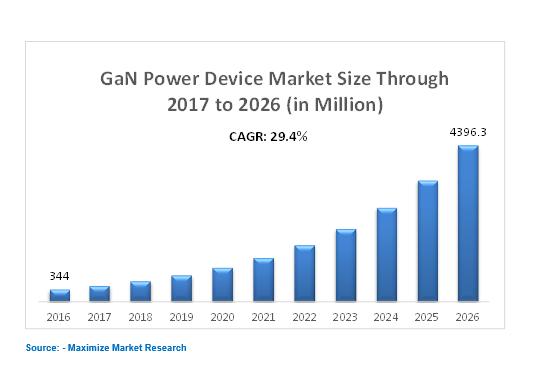 GaN power market