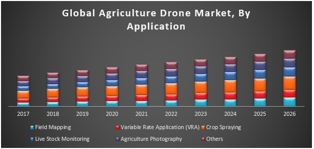 Global Agriculture Drone Market