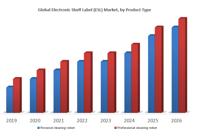 Global Cleaning Robot Market