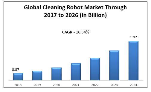 global service robot market China professional service robotics market share, by application, 2016 (units) elaborating on the technological intervention in service robotics industry, the healthcare applications of this business space have been gaining vigorous momentum in the past few years.