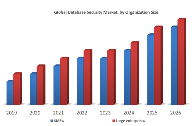 Global Database Security Market