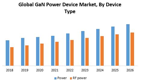 Global GaN Power Device Market