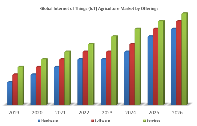 Global Internet of Things (IoT) Agriculture Market