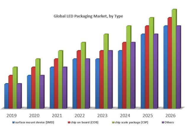 Global LED Packaging Market