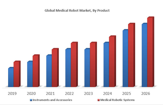 Global Medical Robot Market