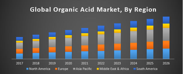 Global Organic Acid Market