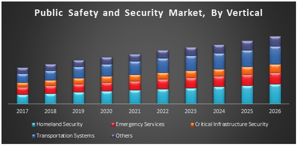 Global Public Safety and Security Market
