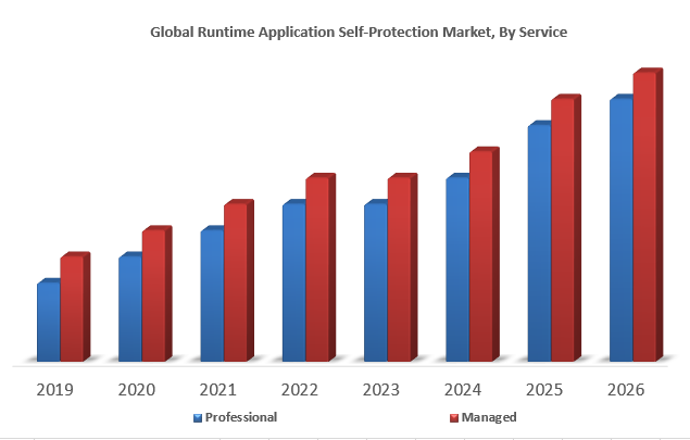 Global Runtime Application Self-Protection Market,