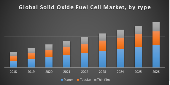 Global Solid Oxide Fuel Cell Market