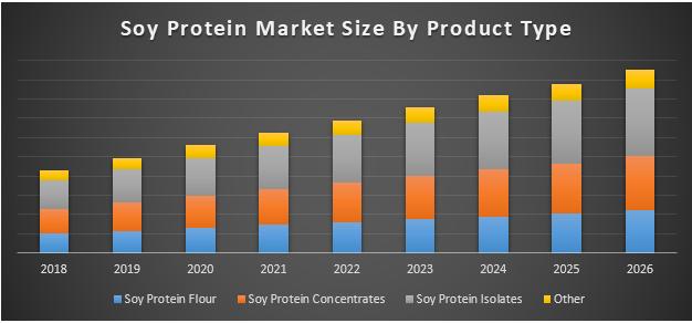Global Soy Protein Ingredients Market