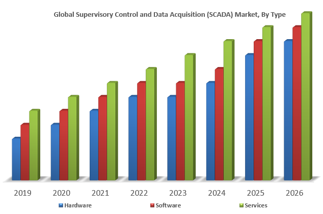 Global Supervisory Control and Data Acquisition (SCADA) Market