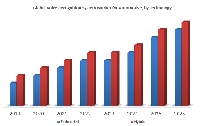 Global Voice Recognition System Market for Automotive