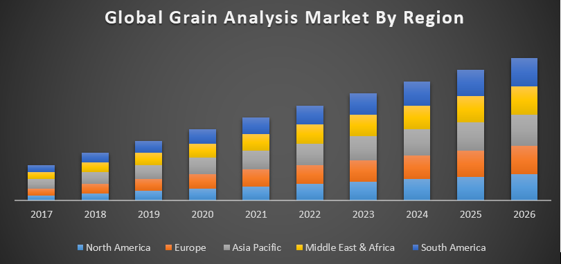 Grain Analysis Market