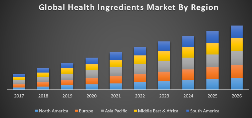 Health Ingredients Market