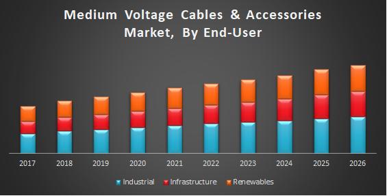 Medium Voltage Cables and Accessories Market