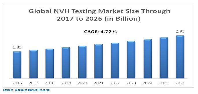 NVH testing market
