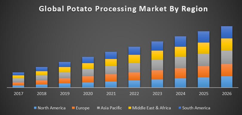 Potato Processing Market