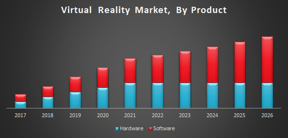 7fb78dd97150 Virtual Reality Market  Global Industry Analysis and Forecast (2016 ...