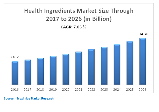 Health Ingredients Market