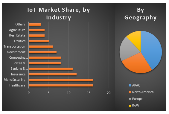 Global Internet of Things Market share