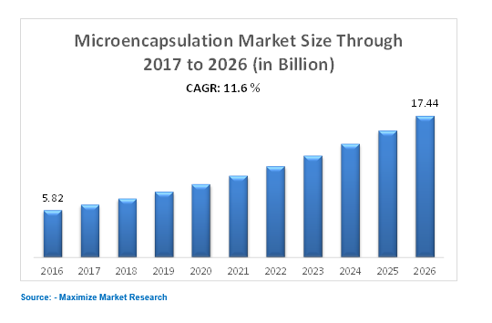 Microencapsulation Market