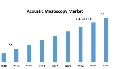 Acoustic Microscopy Market