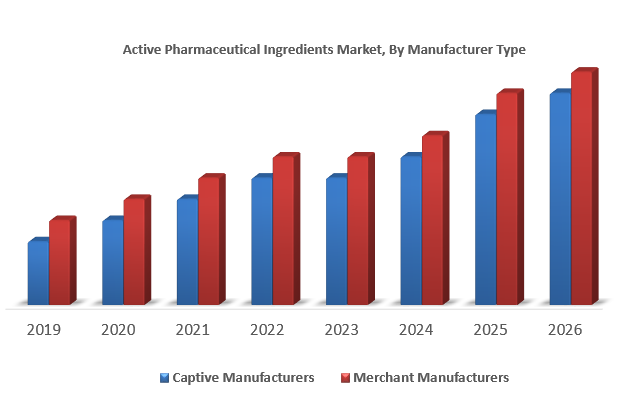 Active Pharmaceutical Ingredients Market
