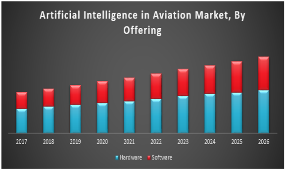 Global Artificial Intelligence in Aviation Market : Global Industry  Analysis and Forecast (2017- 2026)