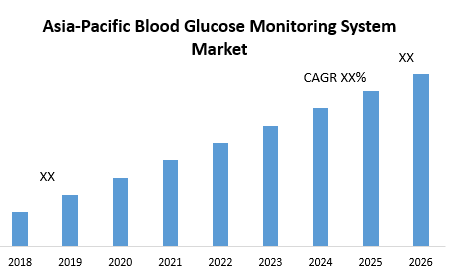 Asia-Pacific Blood Glucose Monitoring System Market