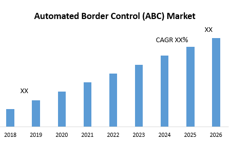 Automated Border Control (ABC) Market