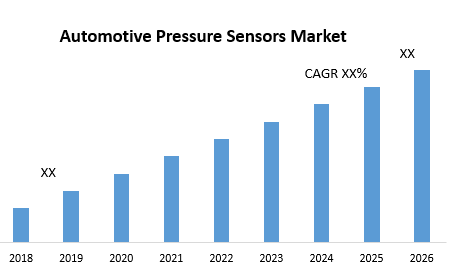 Automotive Pressure Sensors Market- Industry Analysis and Forecast 2026