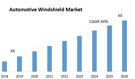 Automotive Windshield Market