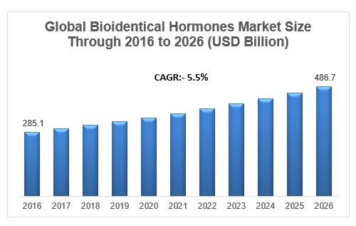 Bioidentical hormones market