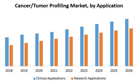 Cancer-Tumor Profiling Market
