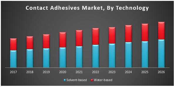 Contact Adhesives Market