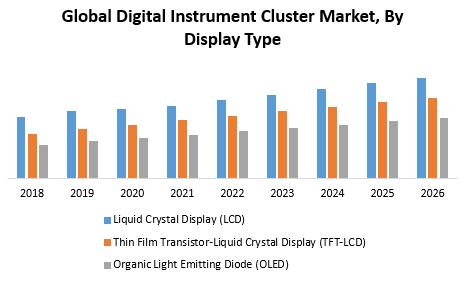 Digital Instrument Cluster Market