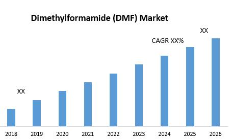 Dimethylformamide (DMF) Market