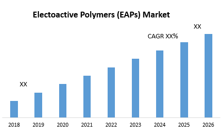 Electoactive Polymers (EAPs) Market